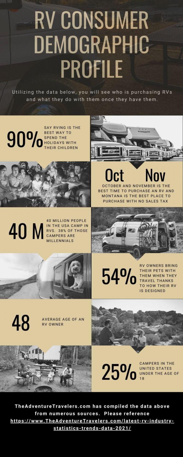 RV Consumer Demographic Profile Infographic The Adventure Travelers