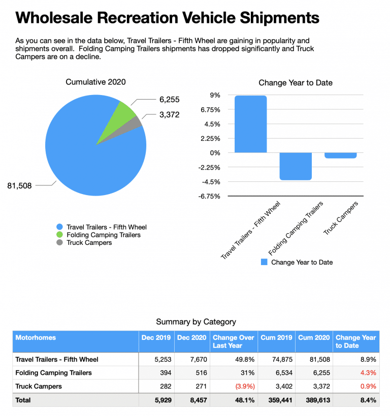 Wholesale RV Shipments TT